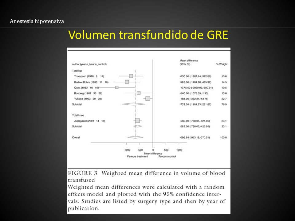 Volumen transfundido de GRE