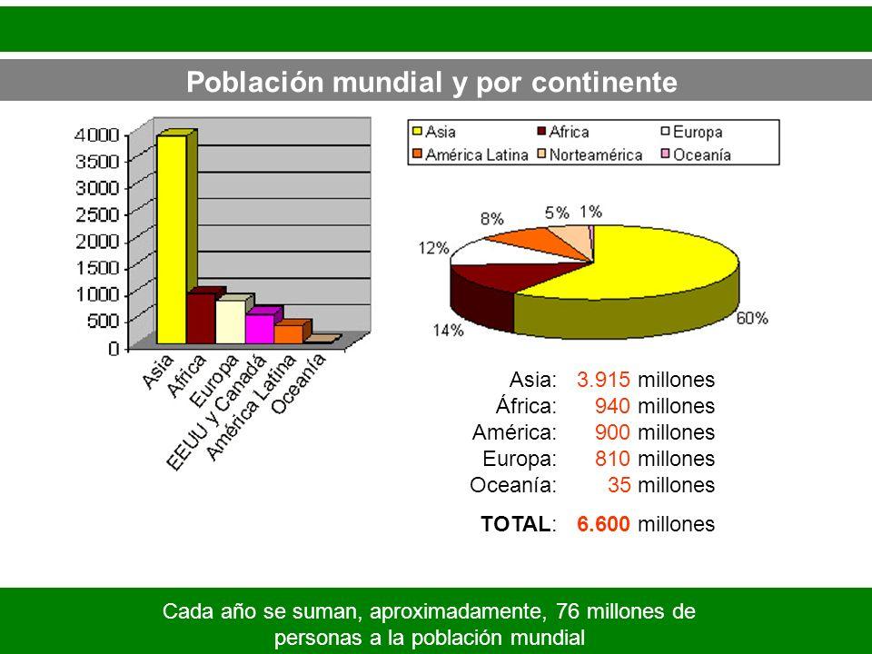 Población mundial y por continente