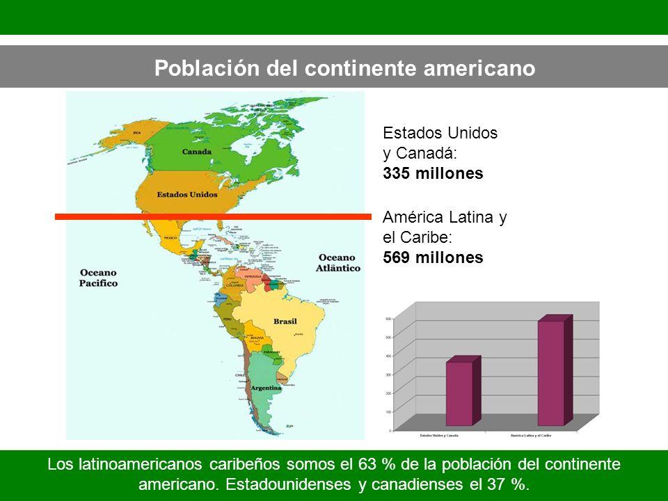 Población del continente americano