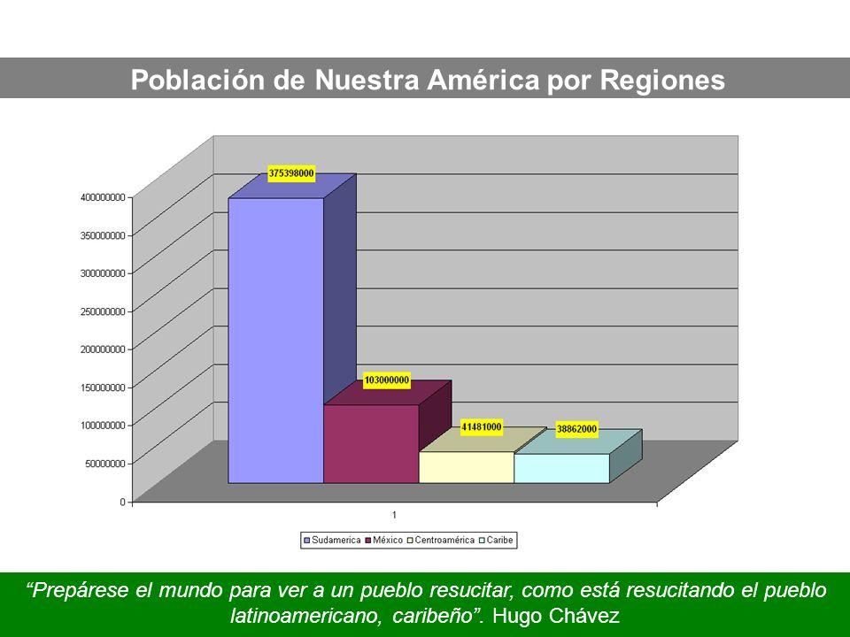 Población de Nuestra América por Regiones