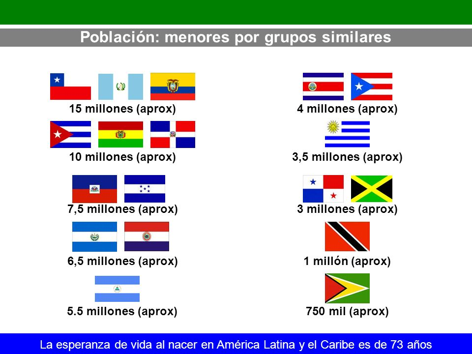 Población: menores por grupos similares