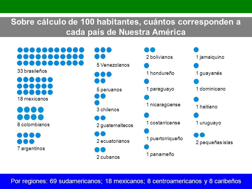 Sobre cálculo de 100 habitantes, cuántos corresponden a cada país de Nuestra América