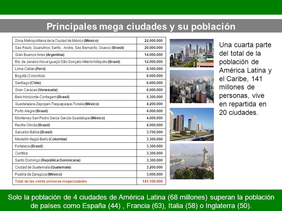 Principales mega ciudades y su población