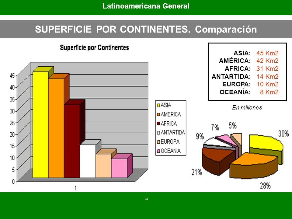 Latinoamericana General SUPERFICIE POR CONTINENTES. Comparación