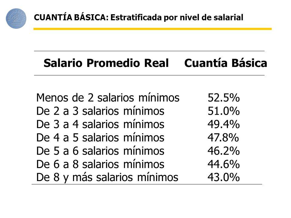 Menos de 2 salarios mínimos 52.5% De 2 a 3 salarios mínimos 51.0%
