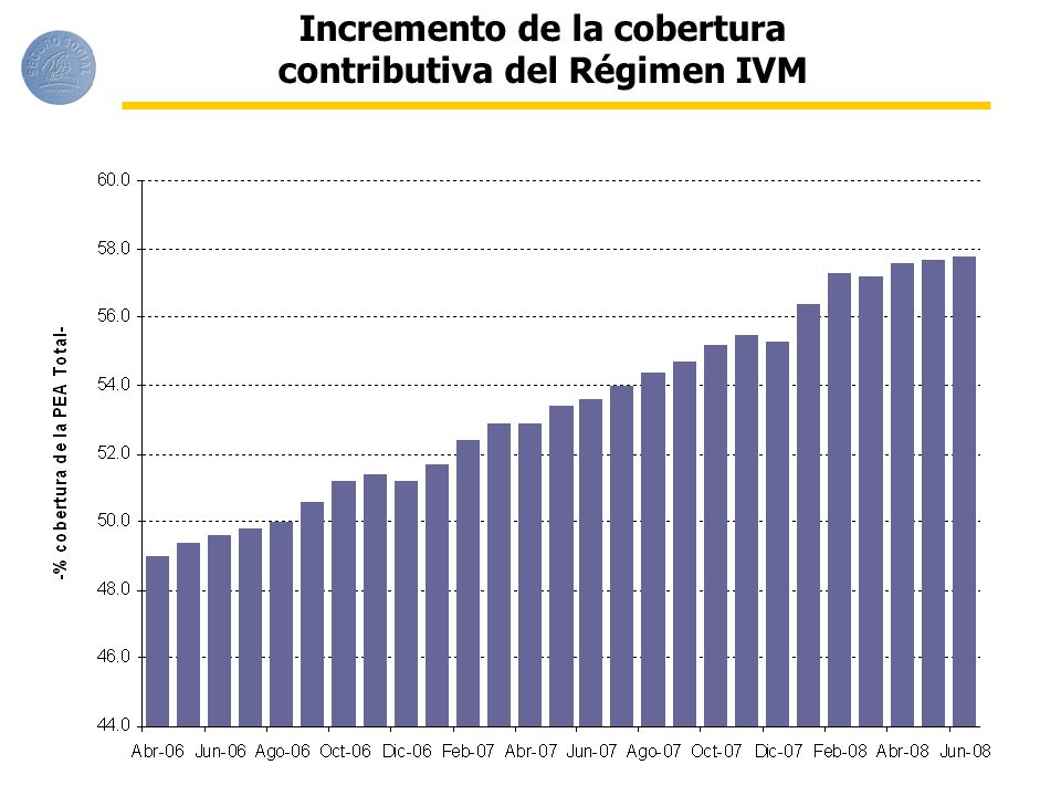 Incremento de la cobertura contributiva del Régimen IVM