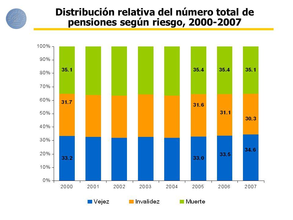 Distribución relativa del número total de pensiones según riesgo, 2000-2007