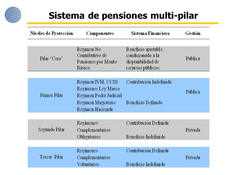 Sistema de pensiones multi-pilar
