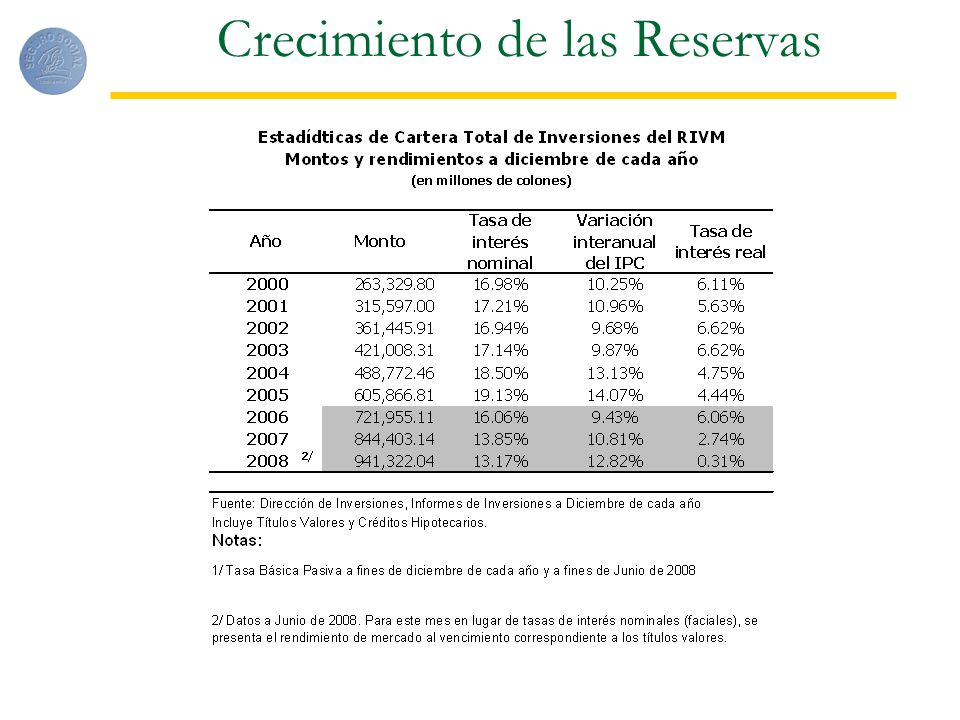 Crecimiento de las Reservas
