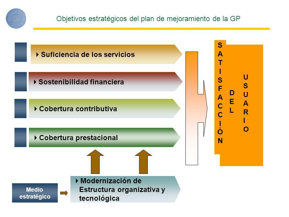 Objetivos estratégicos del plan de mejoramiento de la GP