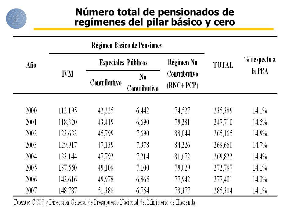 Número total de pensionados de regímenes del pilar básico y cero