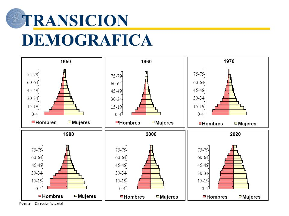 TRANSICION DEMOGRAFICA