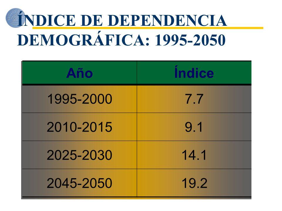 ÍNDICE DE DEPENDENCIA DEMOGRÁFICA: 1995-2050
