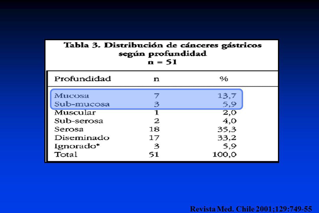 10 pacientes (20%) correspondieron a incipientes