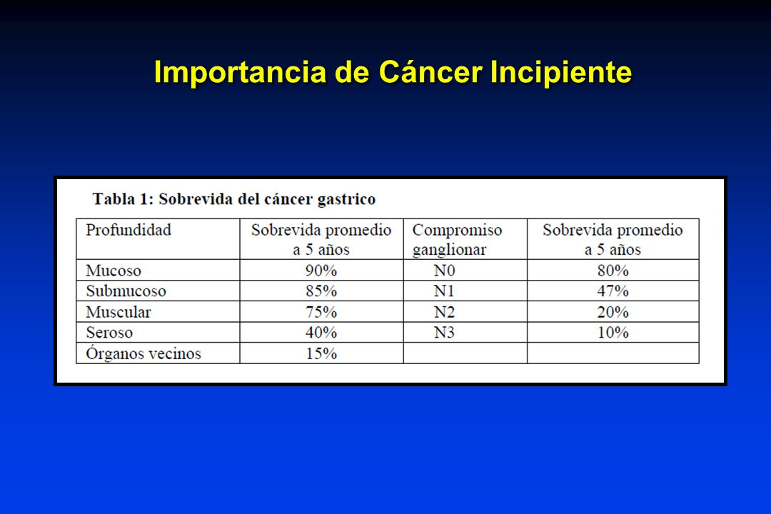 Importancia de Cáncer Incipiente