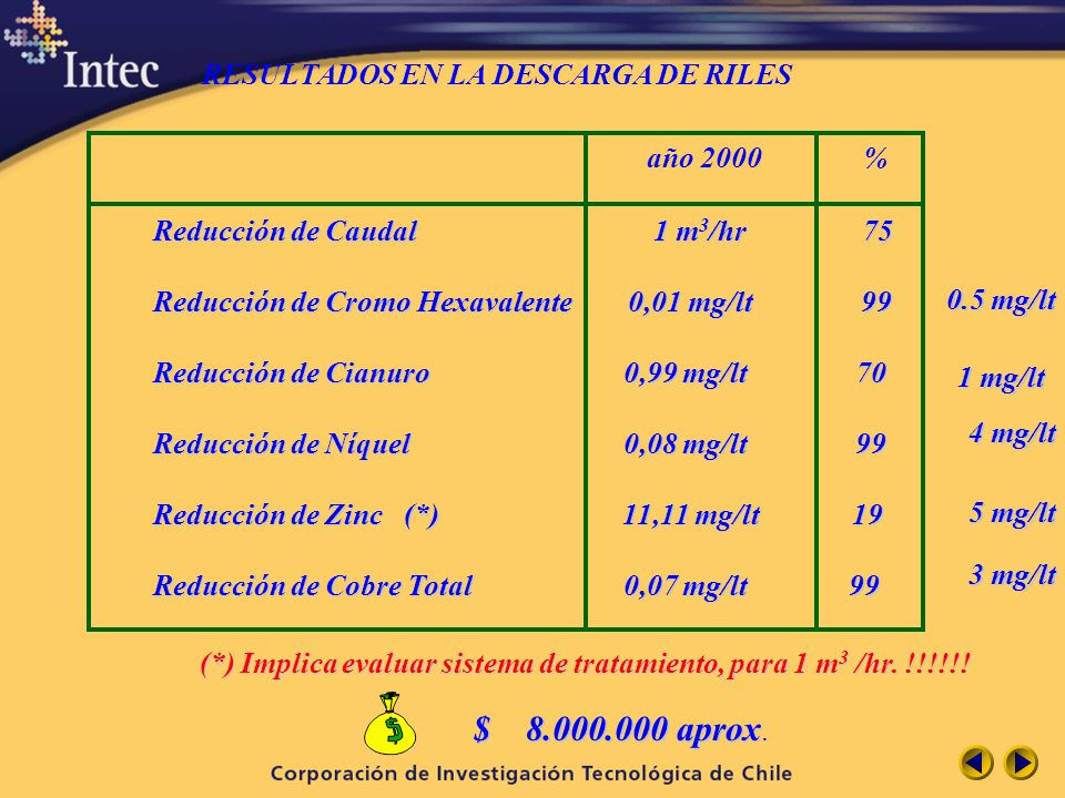año 2000 % $ 8.000.000 aprox. RESULTADOS EN LA DESCARGA DE RILES