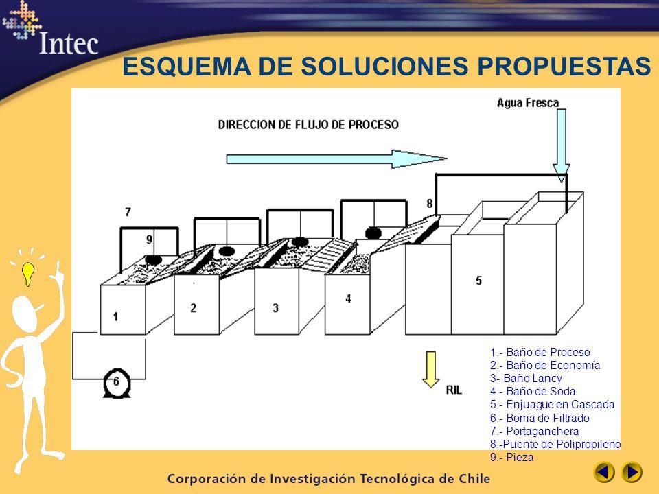 ESQUEMA DE SOLUCIONES PROPUESTAS