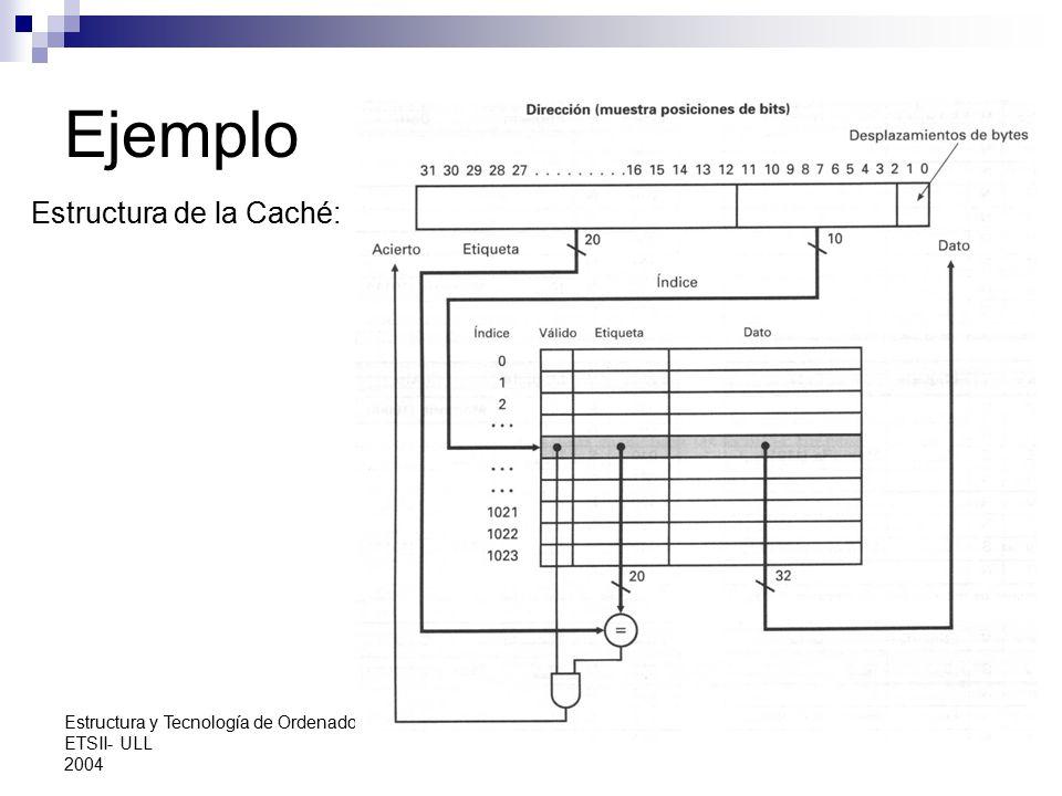 Ejemplo Estructura de la Caché: Estructura y Tecnología de Ordenadores
