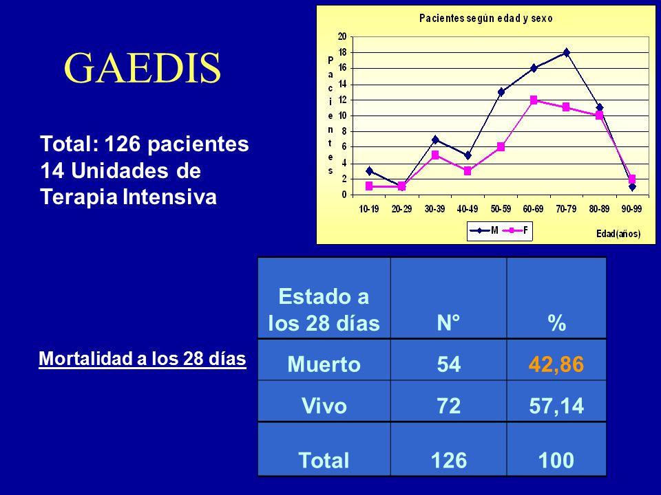GAEDIS Total: 126 pacientes Unidades de Terapia Intensiva