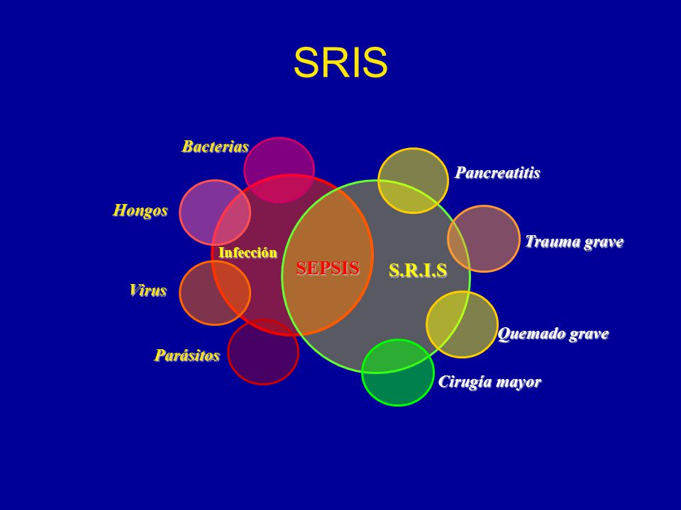 SRIS SEPSIS S.R.I.S Bacterias Pancreatitis Hongos Trauma grave Virus