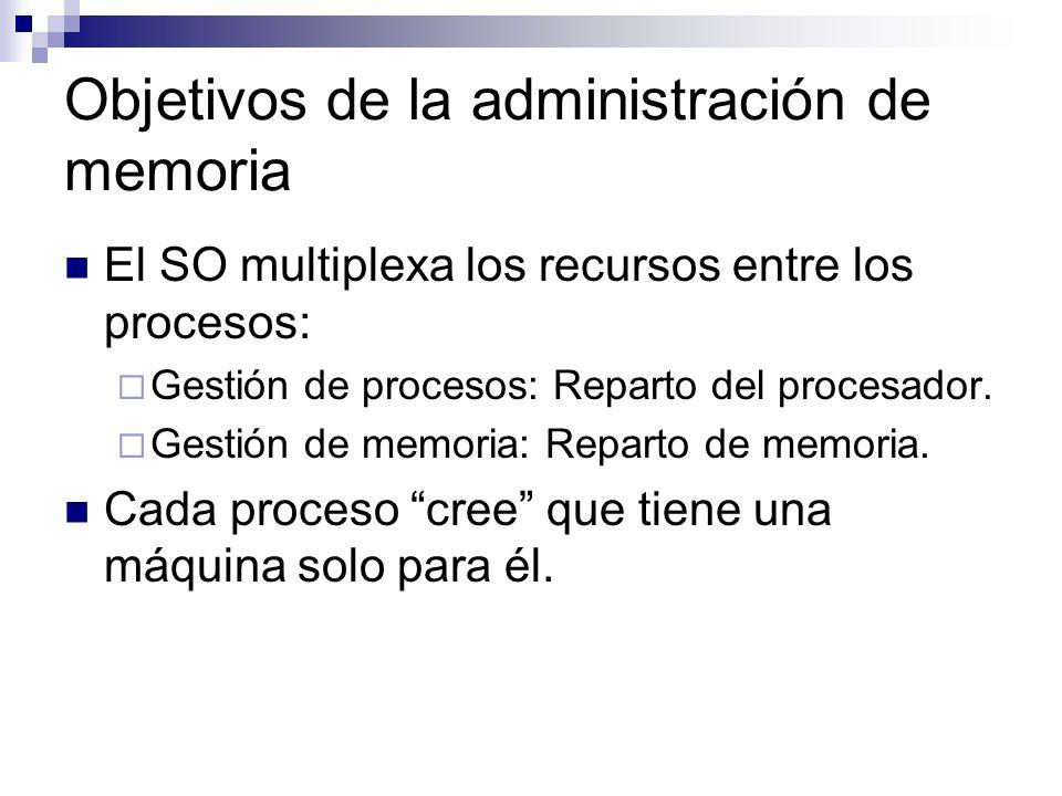 Objetivos de la administración de memoria
