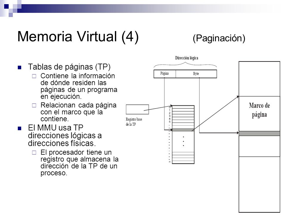 Memoria Virtual (4) (Paginación)