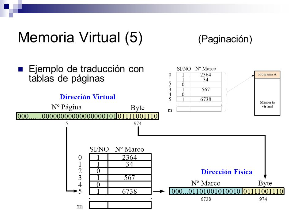 Memoria Virtual (5) (Paginación)