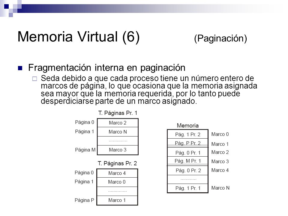 Memoria Virtual (6) (Paginación)