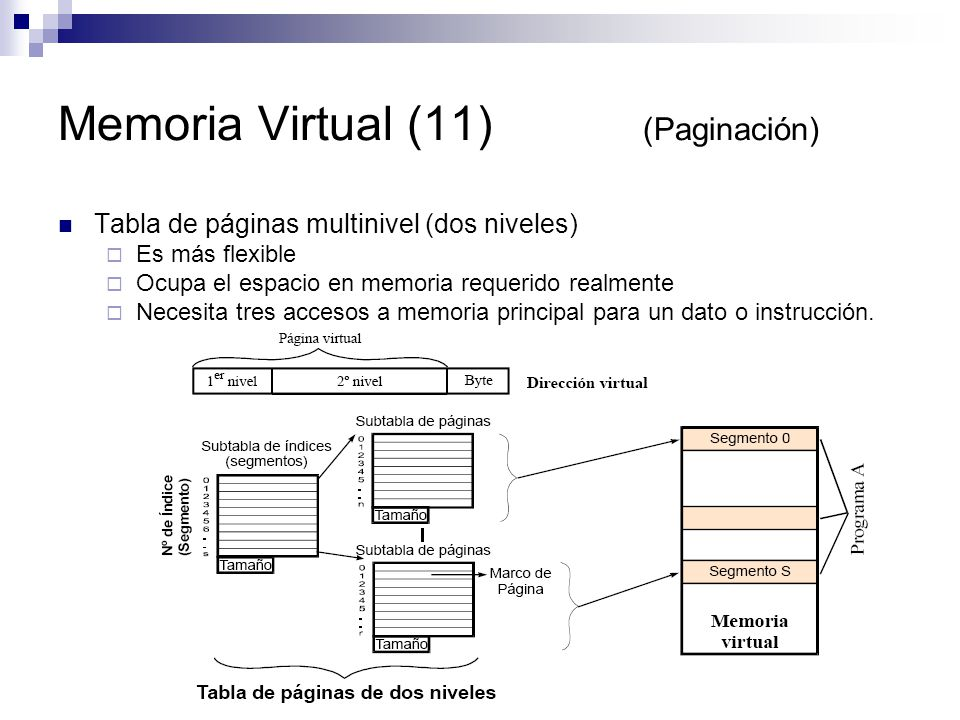 Memoria Virtual (11) (Paginación)