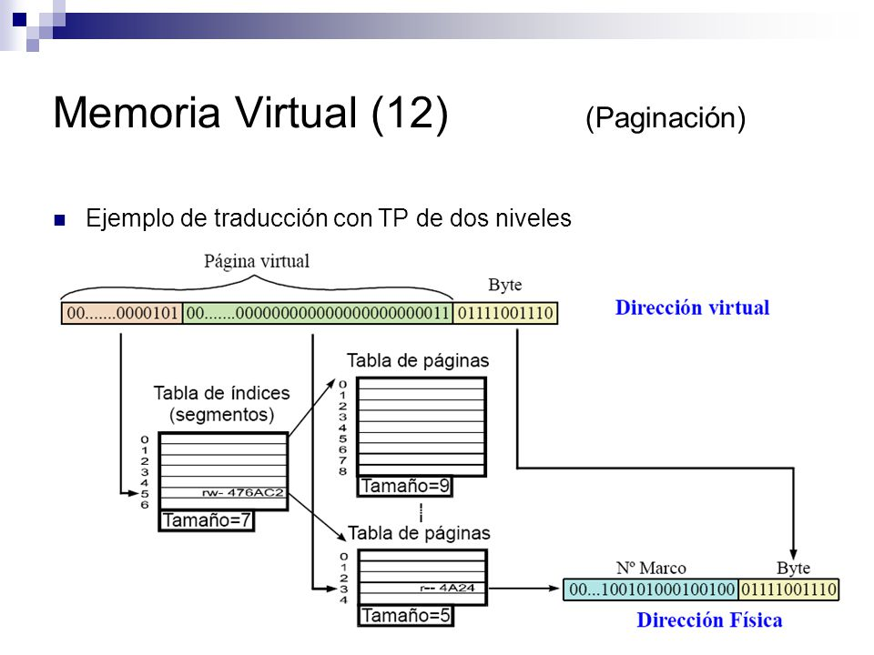 Memoria Virtual (12) (Paginación)