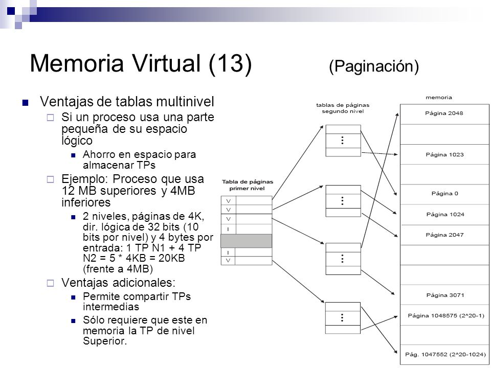 Memoria Virtual (13) (Paginación)