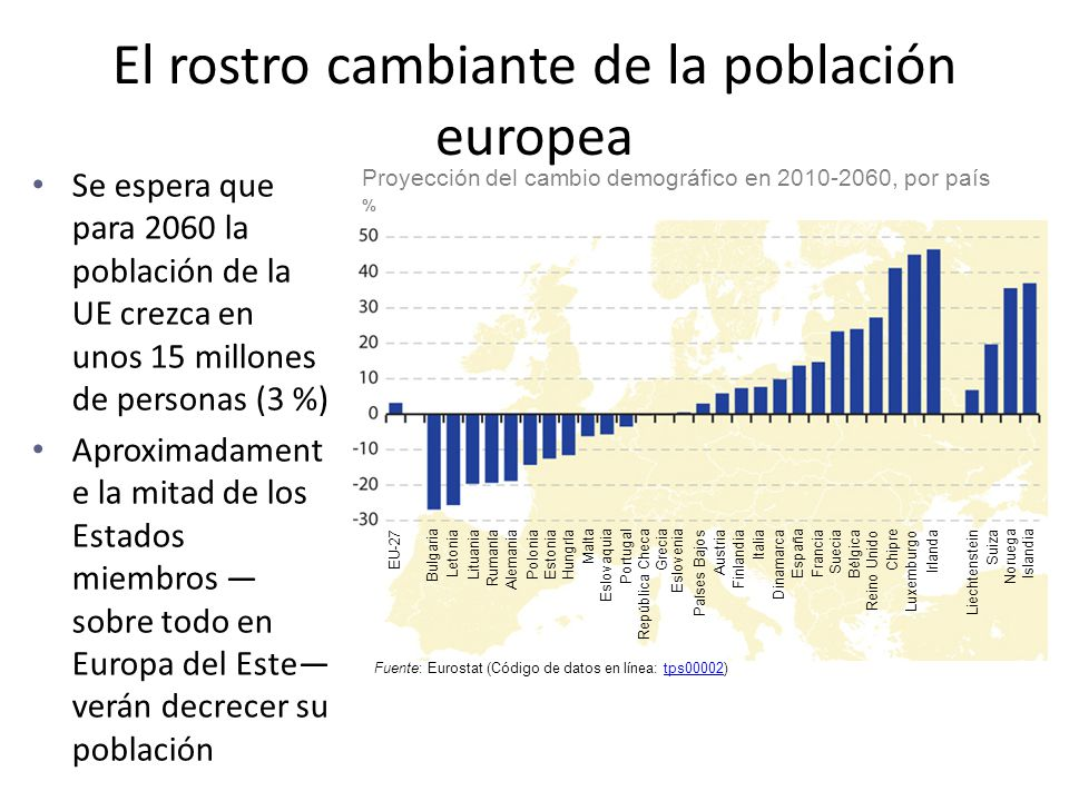 El rostro cambiante de la población europea