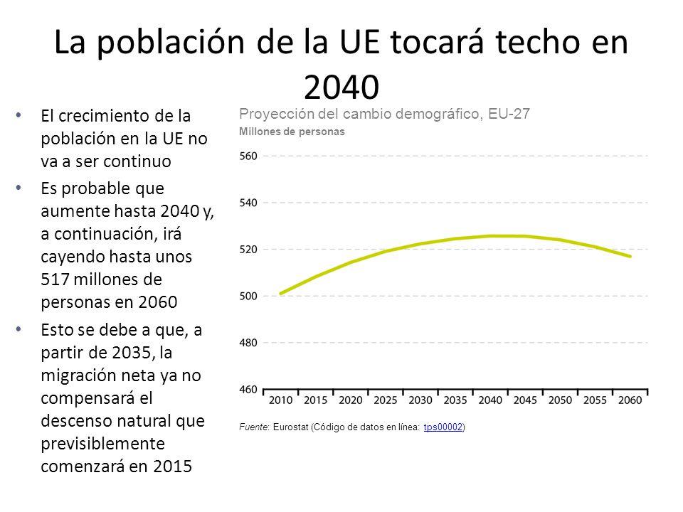 La población de la UE tocará techo en 2040
