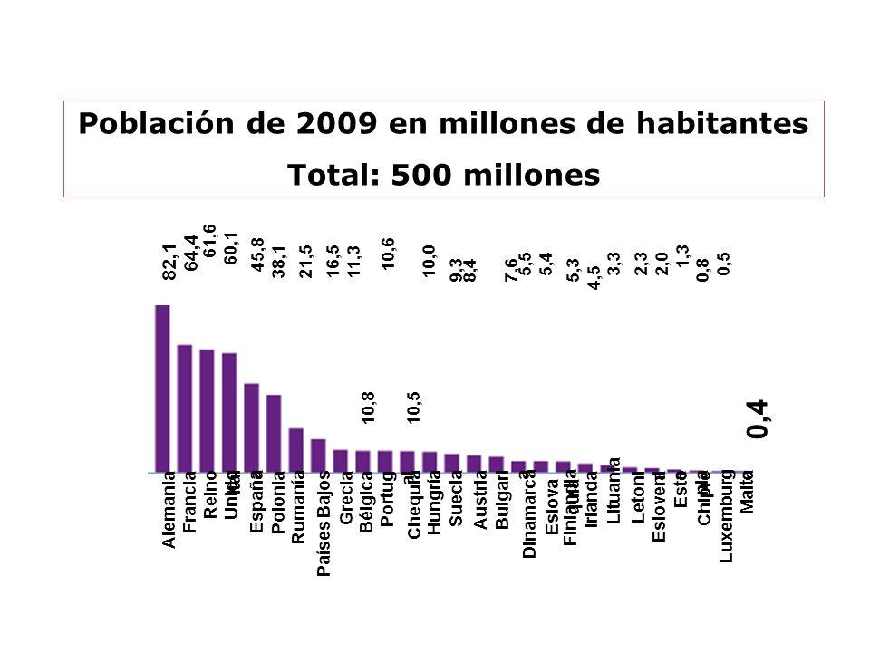 Población de 2009 en millones de habitantes