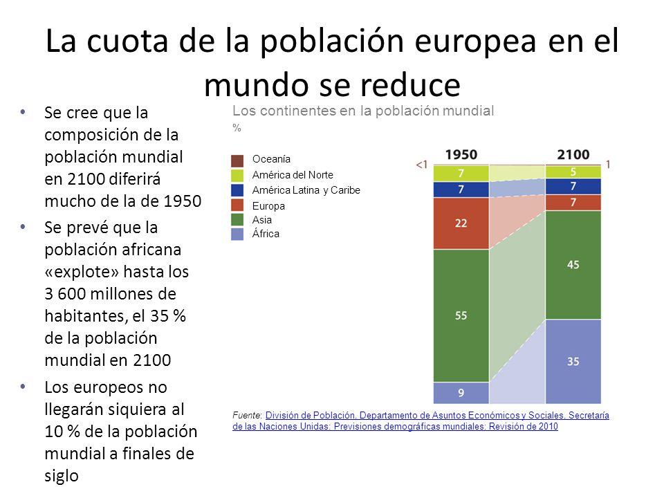 La cuota de la población europea en el mundo se reduce