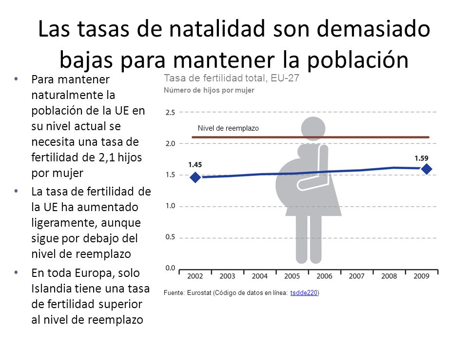 Las tasas de natalidad son demasiado bajas para mantener la población