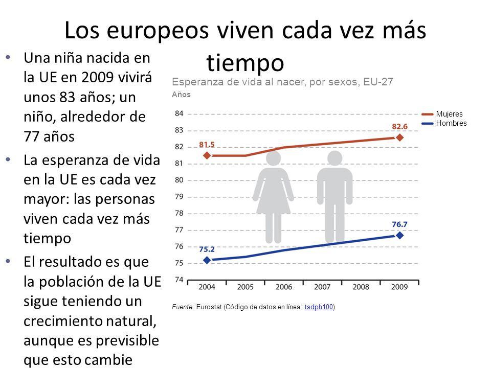 Los europeos viven cada vez más tiempo