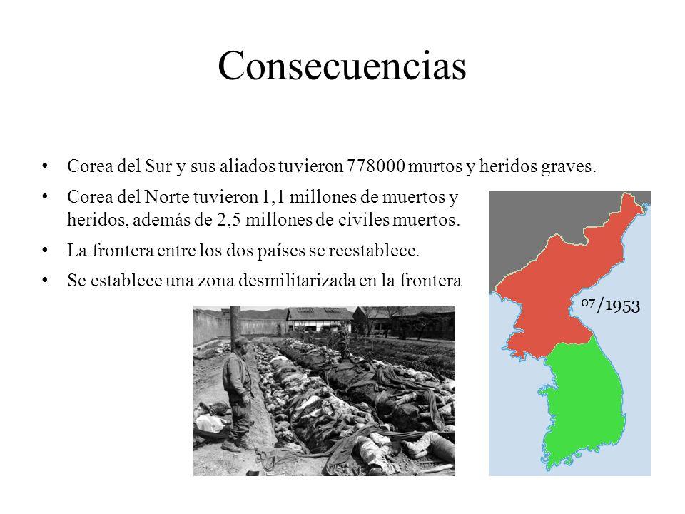 Consecuencias Corea del Sur y sus aliados tuvieron 778000 murtos y heridos graves.