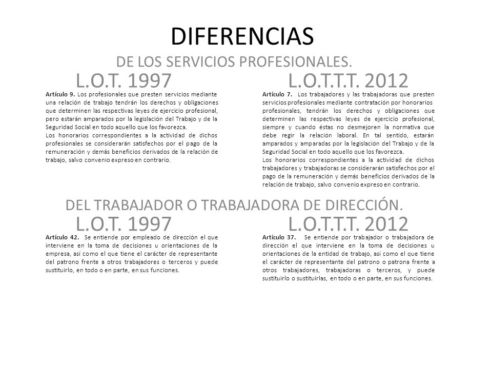 DIFERENCIAS L.O.T. 1997 L.O.T.T.T. 2012 L.O.T. 1997 L.O.T.T.T. 2012
