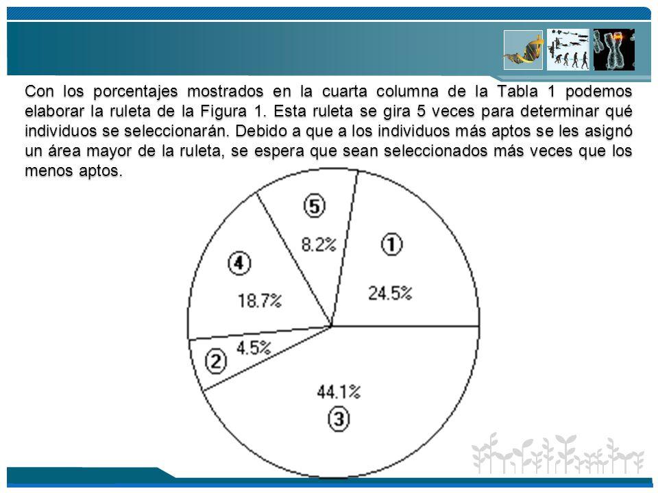 Con los porcentajes mostrados en la cuarta columna de la Tabla 1 podemos elaborar la ruleta de la Figura 1.