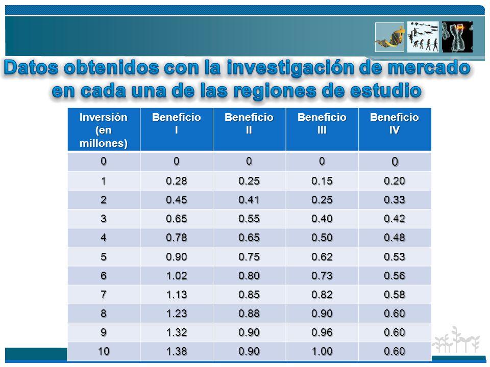 Datos obtenidos con la investigación de mercado en cada una de las regiones de estudio