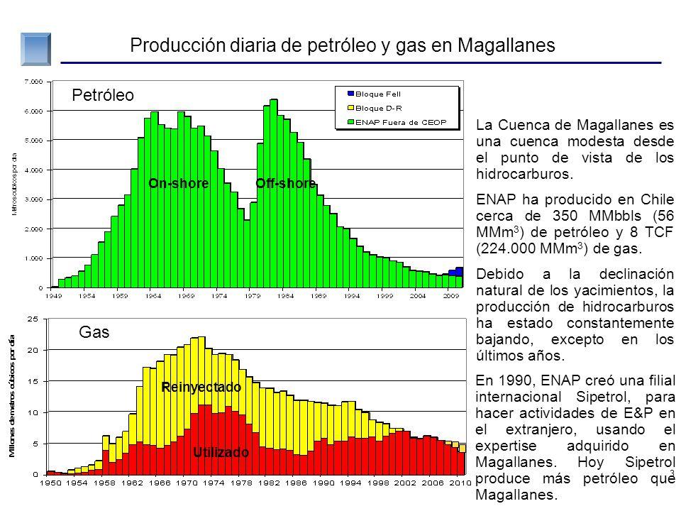 Resultados de 50 años de exploración en Chile