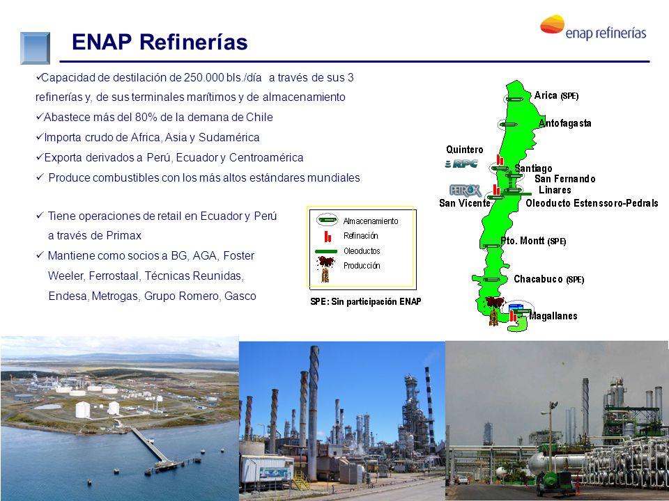 ENAP en el mundo Fundada en 1990. Actividades de E&P fuera de Chile. Orientada al crecimiento de operaciones en el exterior.