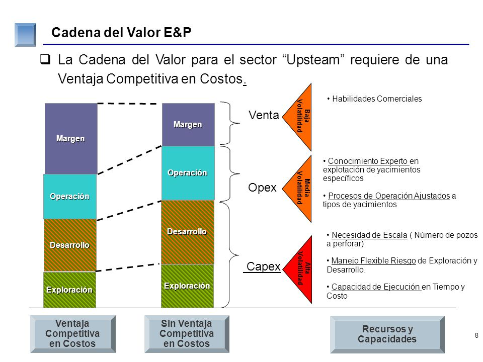 Sustentar Negocio E&P en ENAP Fuerte Posicionamiento en