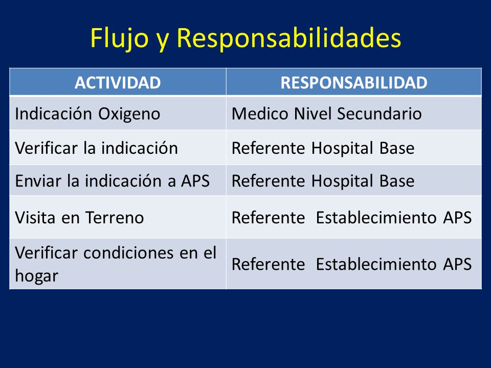 Flujo y Responsabilidades