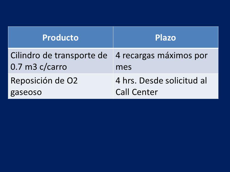 Producto Plazo. Cilindro de transporte de 0.7 m3 c/carro. 4 recargas máximos por mes. Reposición de O2 gaseoso.