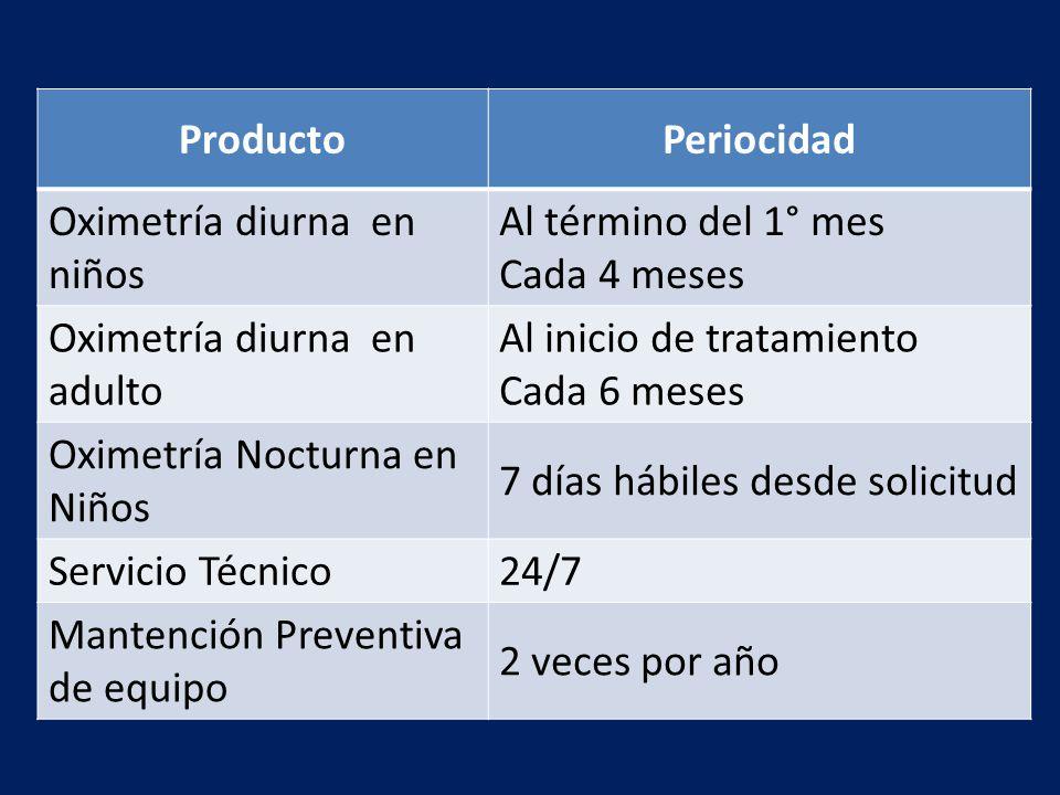 Producto Periocidad. Oximetría diurna en niños. Al término del 1° mes. Cada 4 meses. Oximetría diurna en adulto.