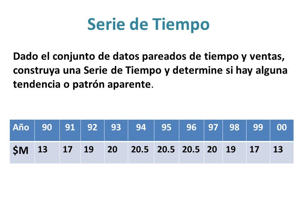 Serie de Tiempo Dado el conjunto de datos pareados de tiempo y ventas,