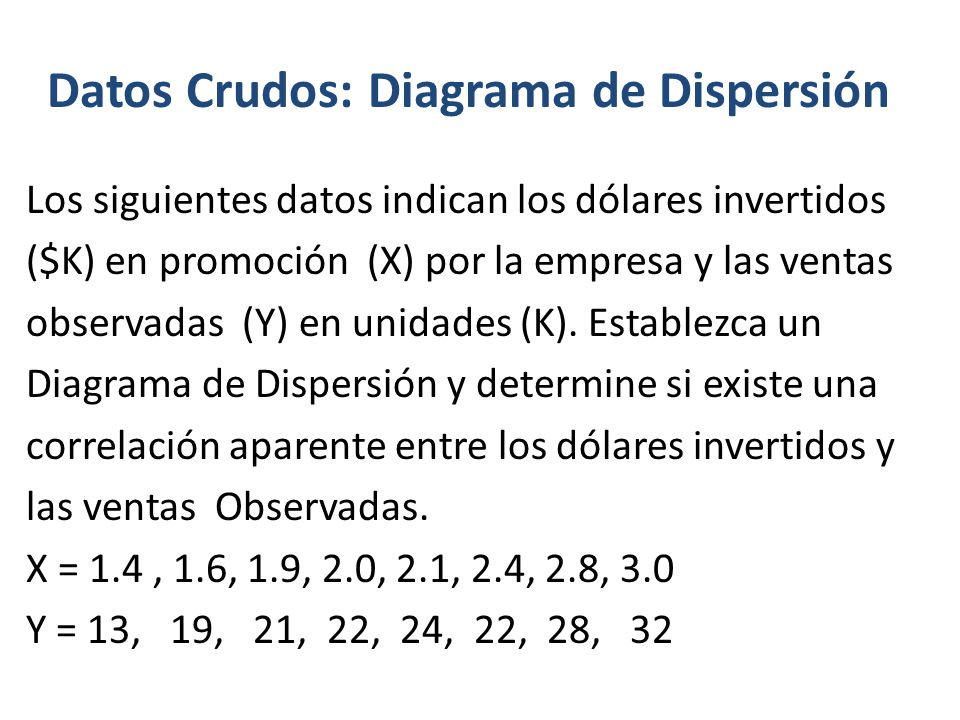 Datos Crudos: Diagrama de Dispersión