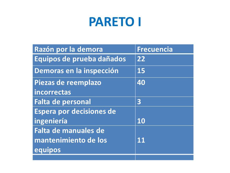 PARETO I Razón por la demora Frecuencia Equipos de prueba dañados 22
